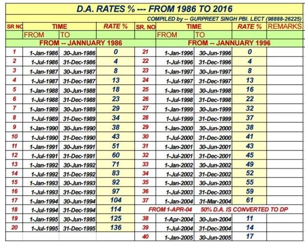 DA RATES Since 1986 | theguglu